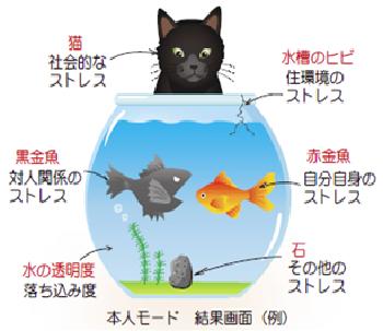 ねこ→社会的なストレス 水槽のヒビ→住環境のストレス 黒金魚→対人関係のストレス